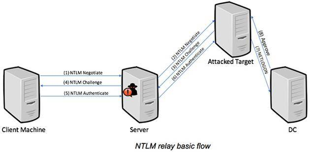 NTLM中继流程示意(来自:HelpNetSecurity,via MSPU)